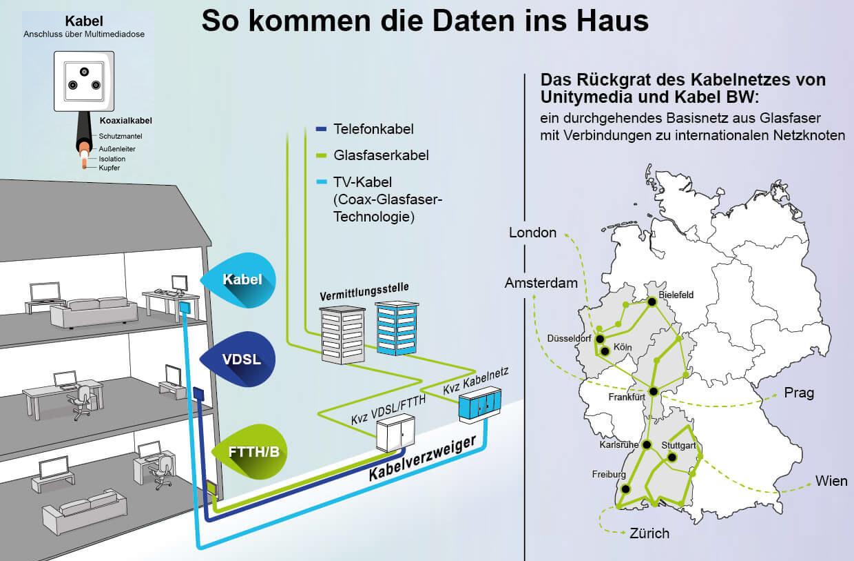 Wunderbar Verdrahtung Eines Hauses Für Kabel Bilder - Der Schaltplan ...
